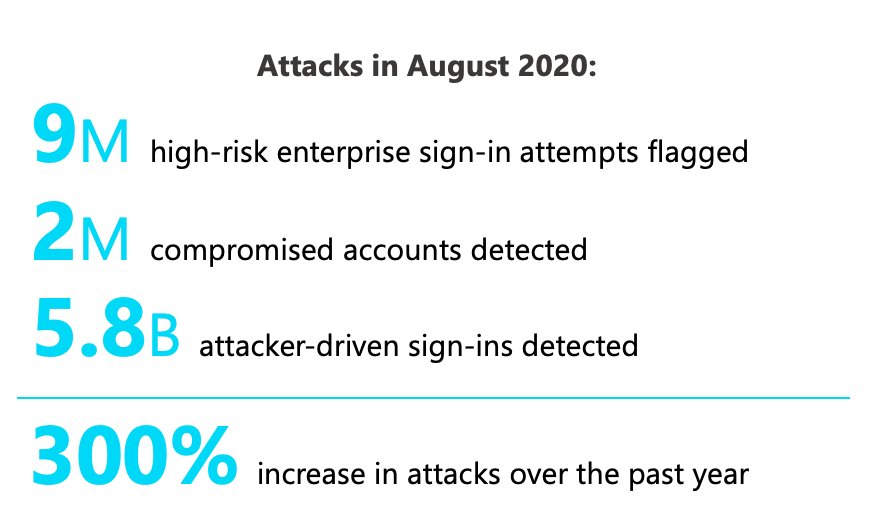 ../2020-11-19-aad-playbook-project/msft_attackstatistics.png